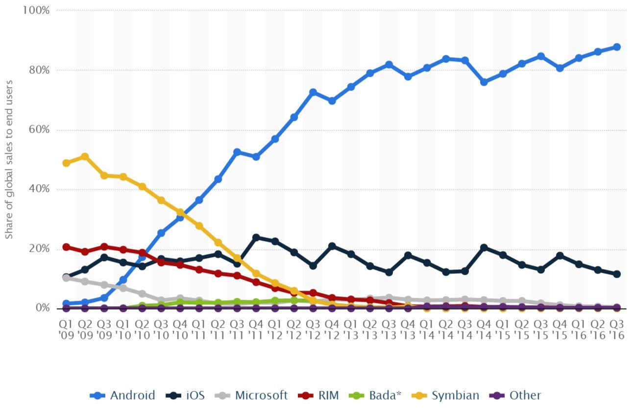 Mobile Market Share Q1 2009 - Q3 2016